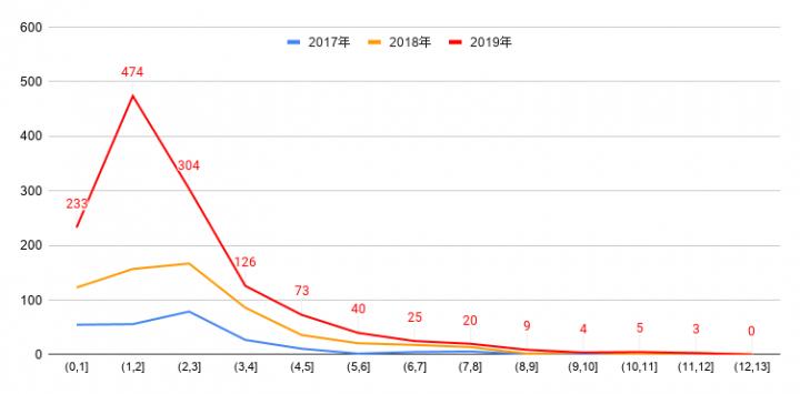 2017-2019年全能神教会基督徒被判刑人数